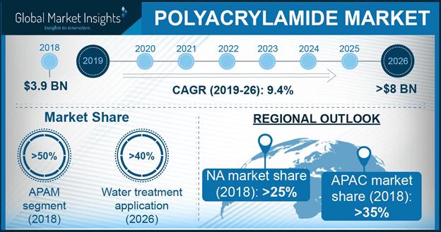 trg poliakrilamida